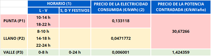 horario_precio_electricidad_nuevas_tarifas
